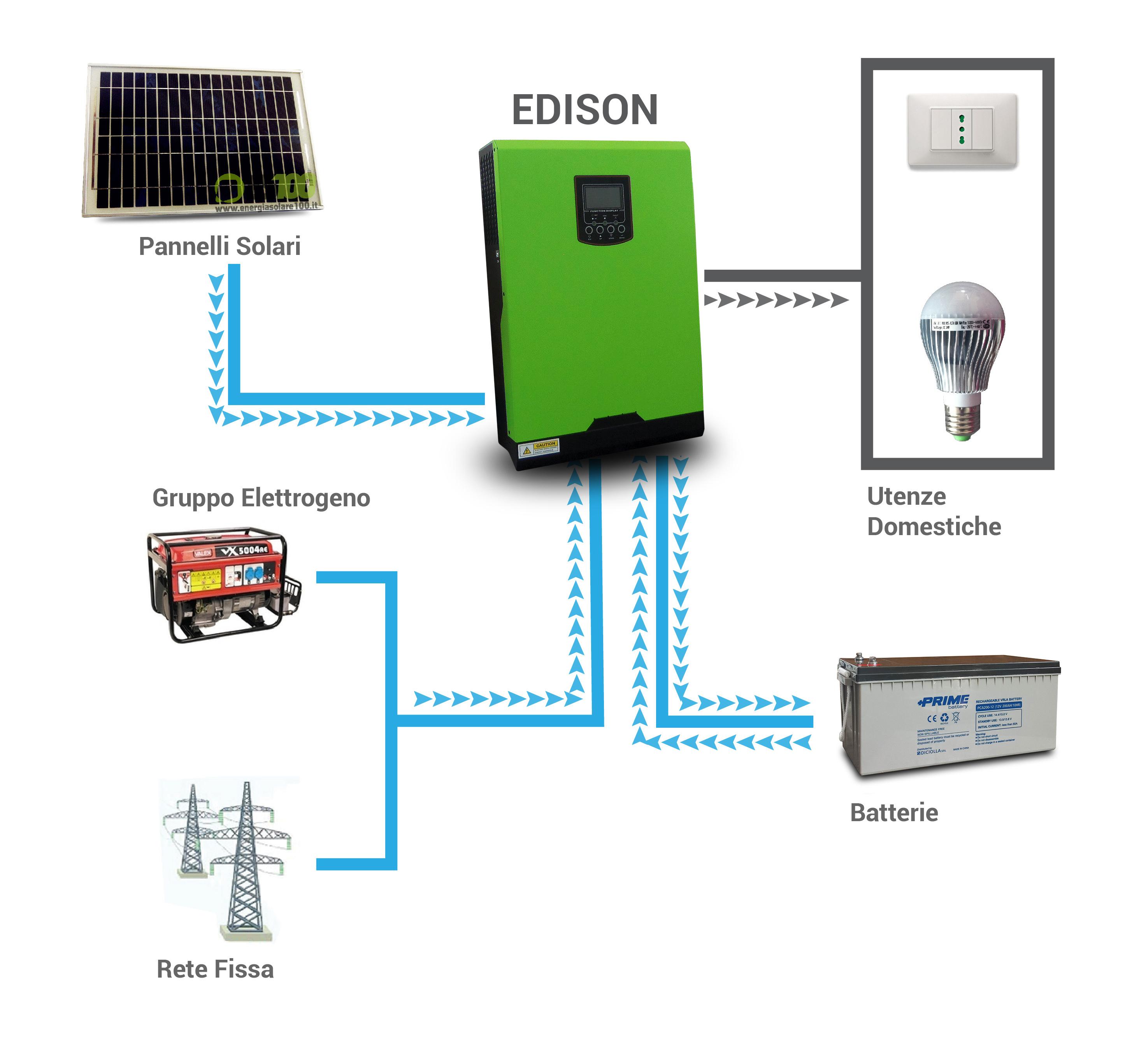 Schema Elettrico Quadro Di Commutazione Rete Gruppo : Un impianto con commutazione automatica da rete a