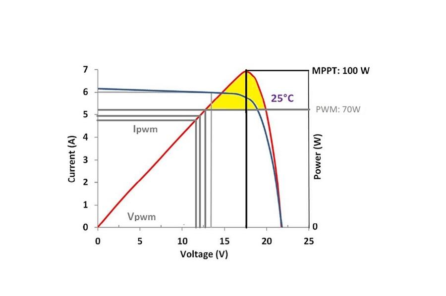 grafico regolatore PWM e MPPT