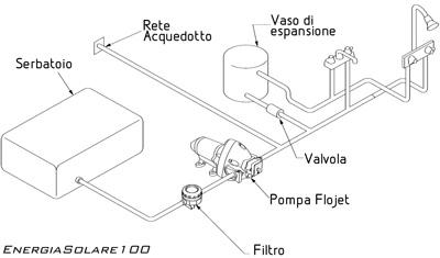 Pompa automatica flojet triplex diaphragm series 12v for Autoclave funzionamento schema