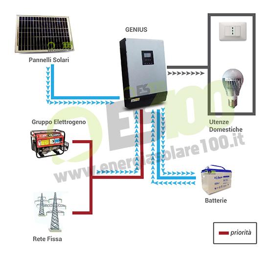 Pannello Solare Ibrido Ad Idrogeno : Inverter genius va w v caricabatt