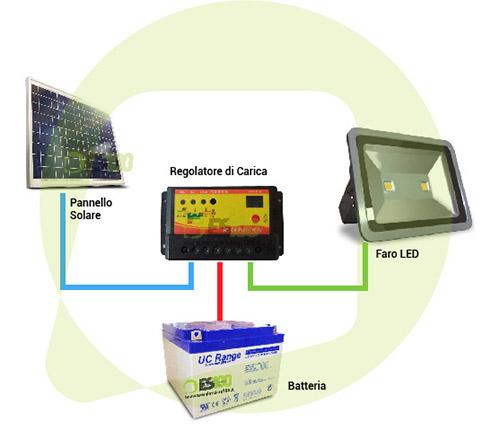 Schema Regolatore Carica Pannello Solare : Kit placa solar panel w regulador de carga a aislado
