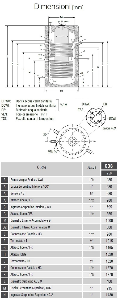 Dimensioni Bollitori Serie CDS 750