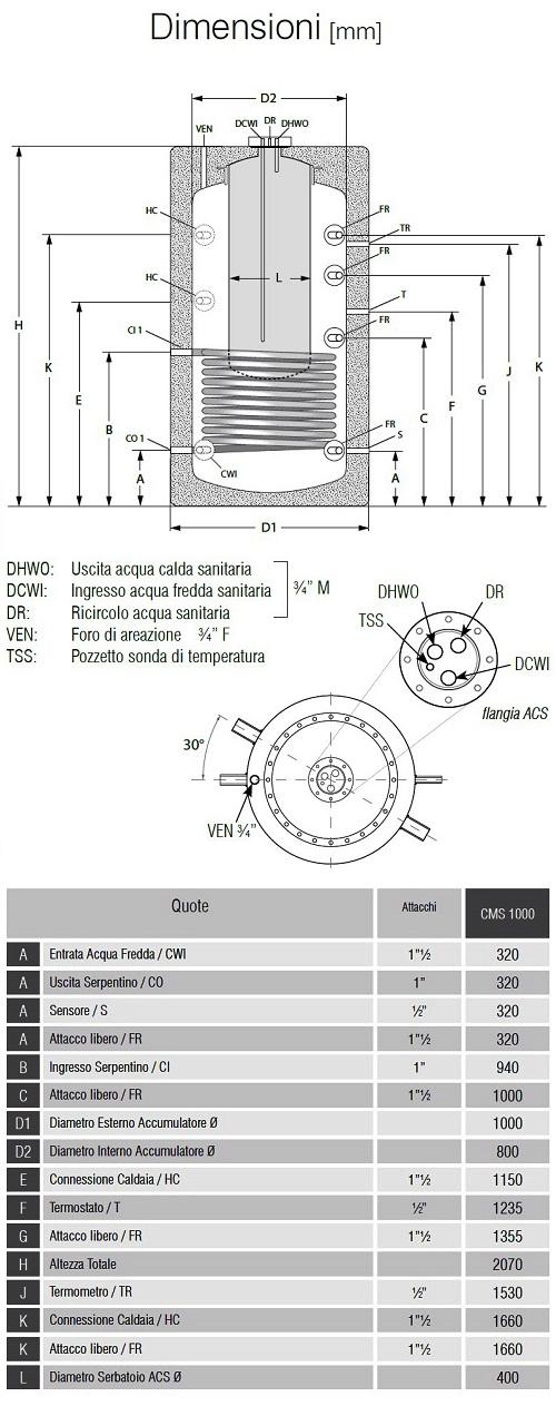 Dimensioni Bollitori Serie CMS 1000