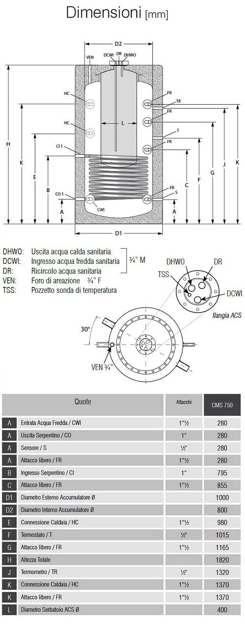 Dimensioni Bollitori Serie CMS 750