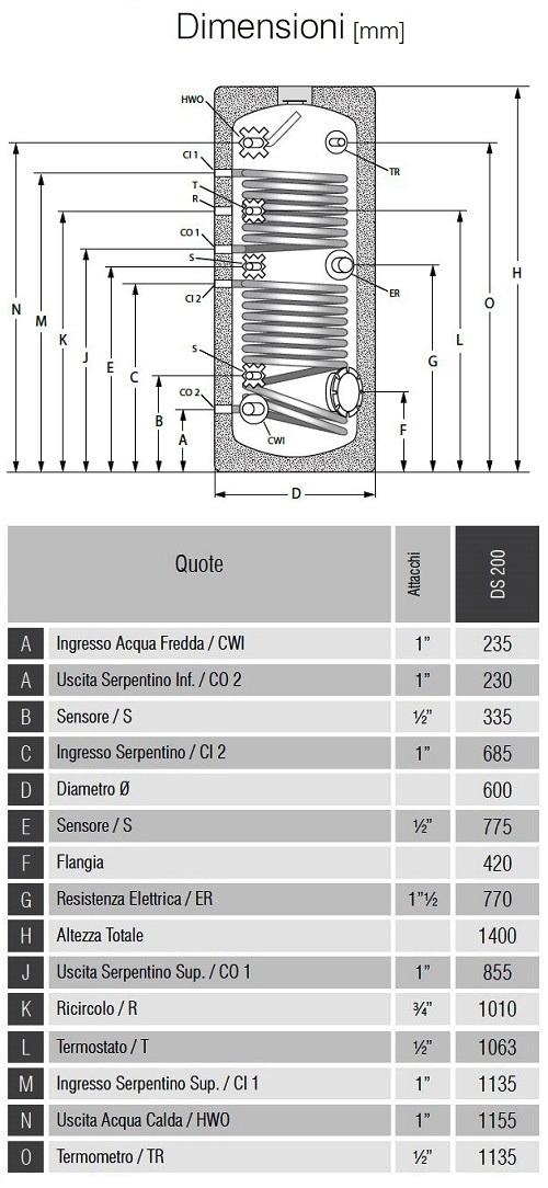 Dimensioni Bollitori Serie DS 200