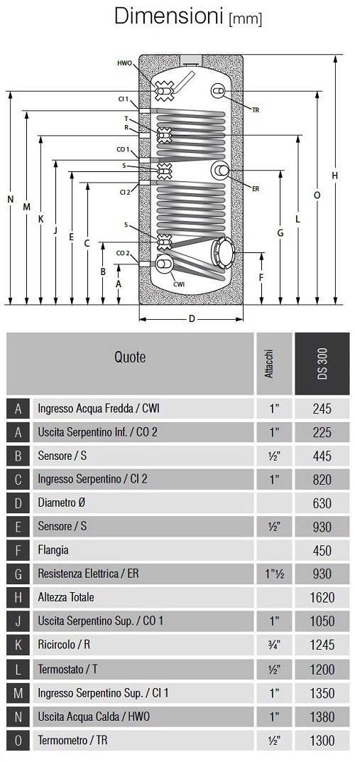 Dimensioni Bollitori Serie DS 300