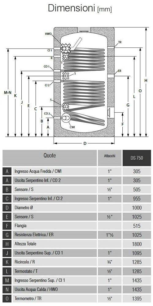 Dimensioni Bollitori Serie DS 750