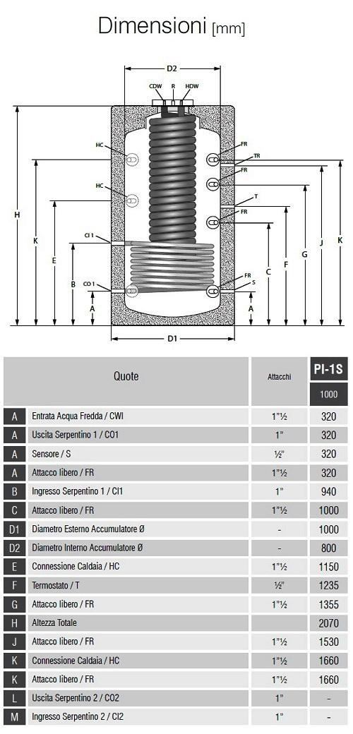 Dimensioni Bollitori Serie PI-1S 1000