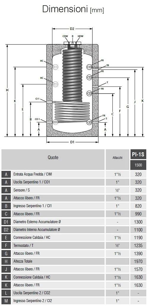 Dimensioni Bollitori Serie PI-1S 1500