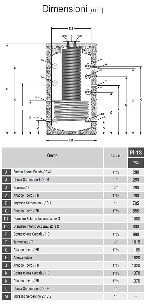 Dimensioni Bollitori Serie PI-1S 750