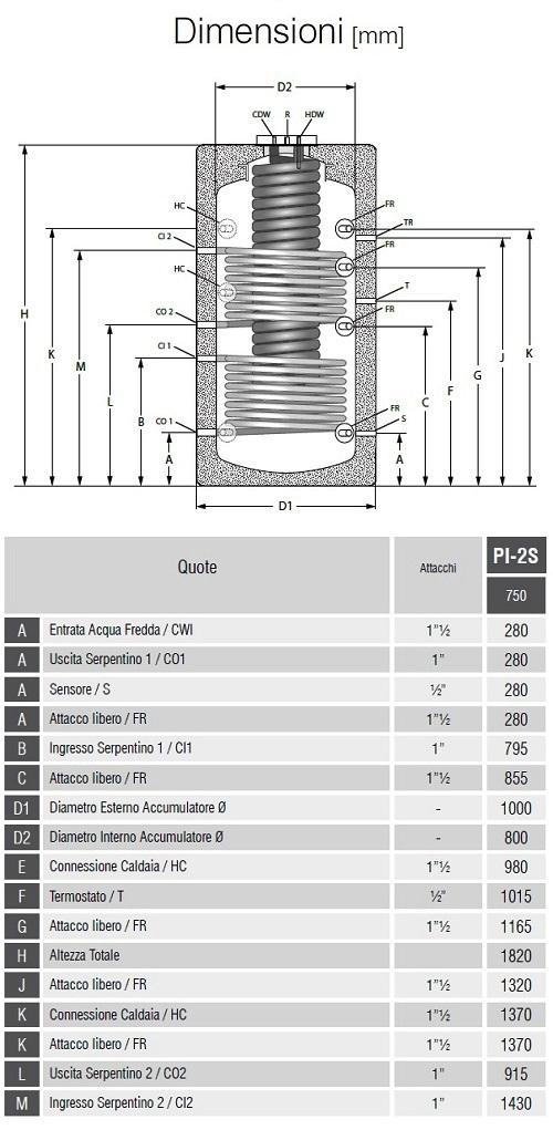 Dimensioni Bollitori Serie PI-2S 750