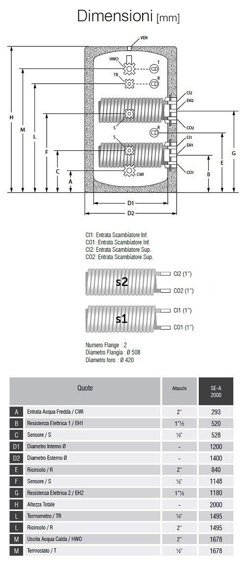 Dimensioni Bollitori Serie SE-A 2000