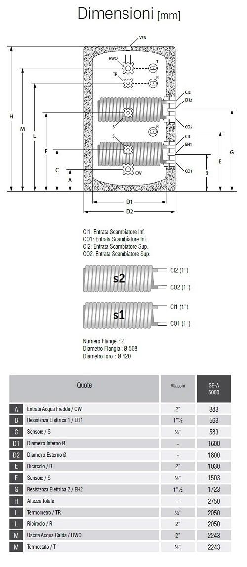 Dimensioni Bollitori Serie SE-A 5000