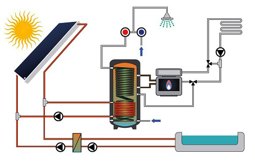 Impianto con Bollitore a produzione ACS semi-istantanea ed Integrazione al riscaldamento