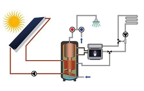Impianto FOR CMS per produzione ACS ed Integrazione al riscaldamento