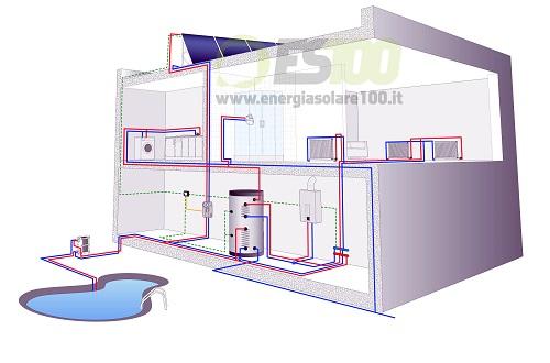 Impianto Circolazione Forzata Kit FOR CMS per la Casa + Piscina