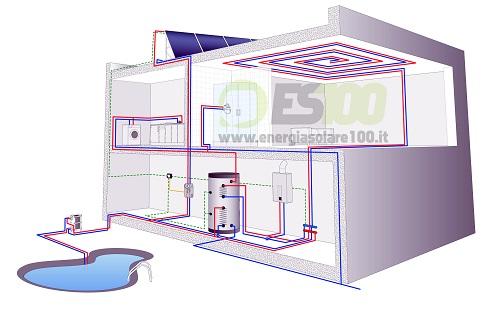 Impianto Circolazione Forzata Kit FOR CMS per la Casa con Radiante Soffitto + Piscina