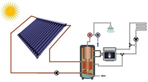 Impianto FOR CMU per produzione ACS ed Integrazione al riscaldamento