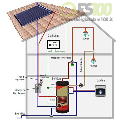 Rappresentazione generica di Circolazione Forzata Kit FOR CMU 503-54 Due Vie