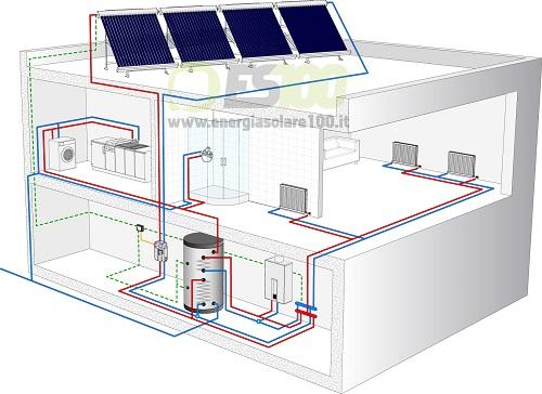Impianto Circolazione Forzata Kit FOR CMU per la Casa con Tetto Piano