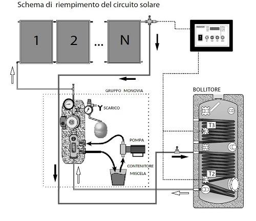 Schema di Riempimento del Circuito Solare con Kit FOR S Monovia