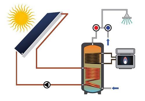 Impianto FOR S per produzione ACS