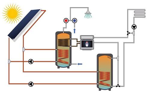 Impianto con Bollitore per produzione ACS e Collegamento ad accumulo termico di integrazione al riscaldamento