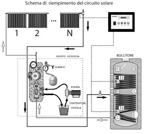 Schema di Riempimento del Circuito Solare con Kit FOR U Monovia