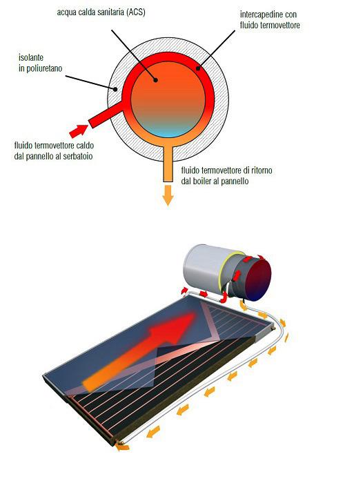 Circuito Primario Circolazione Naturale a Glicole
