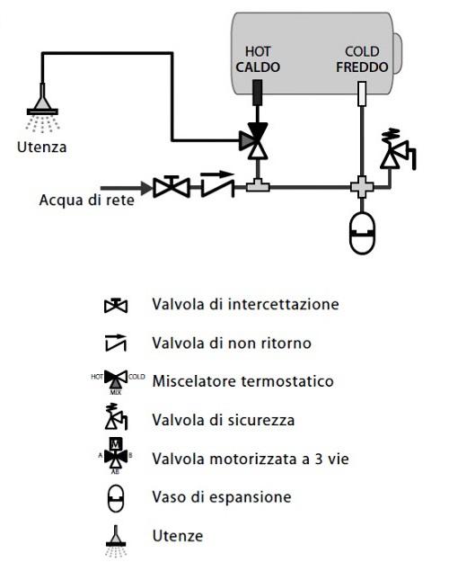 Schema di Collegamento all'Impianto Idrico Domestico