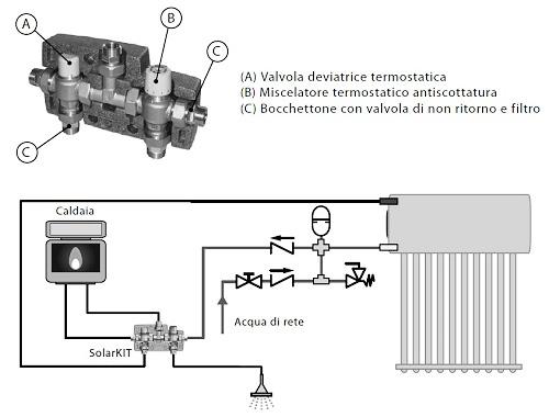 Schema Integrazione SolarKit al Sistema Inertial Flux