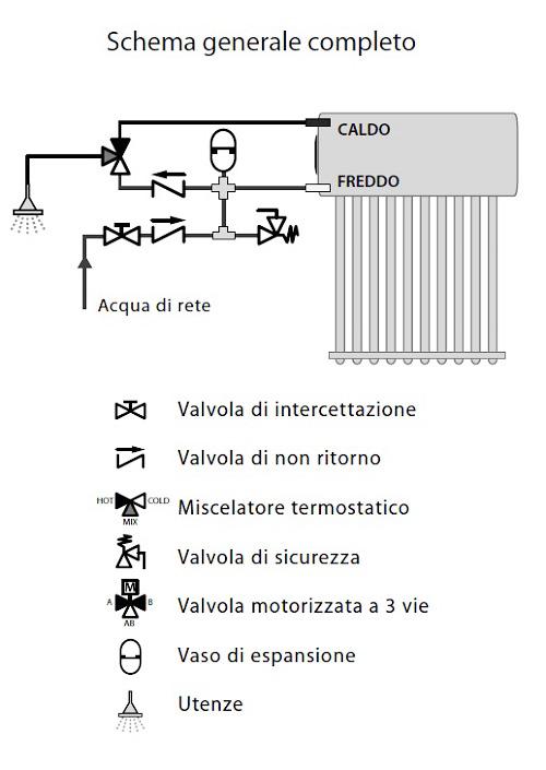 Schema Generale Completo Collegamento Impianto Idrico Inertial Flux