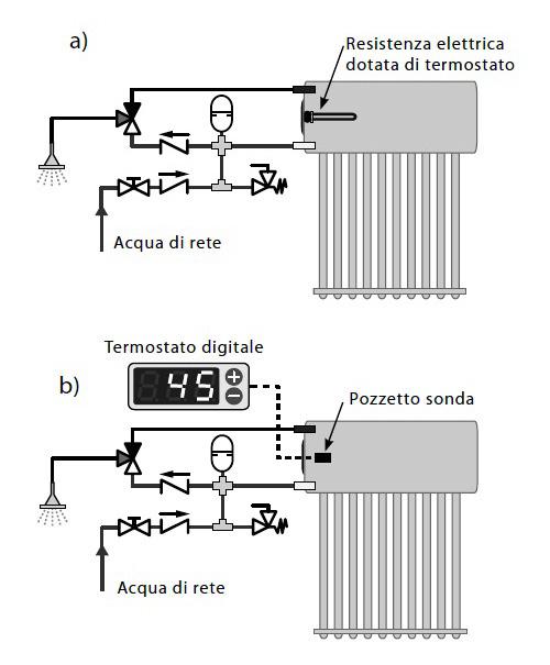 Schemi Integrazione Elettrica al Sistema Inertial Flux