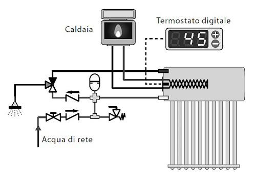 Schema Integrazione Caldaia al Sistema Inertial Flux