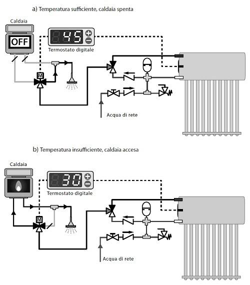 Schemi Integrazione Caldaia Istantanea al Sistema Inertial Flux