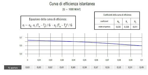 Grafico Curva Efficienza Istantanea del Collettore Solare UP-18 CPC TP