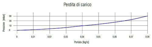 Grafico Perdita di Carico del Collettore Solare UP-18 CPC TP