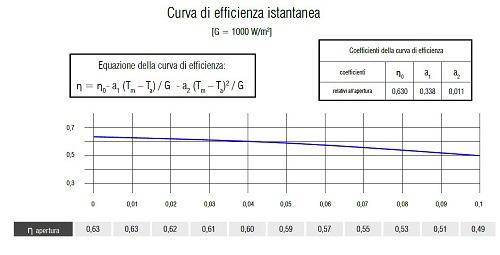 Grafico Curva Efficienza Istantanea del Collettore Solare UP-18 CPC TS