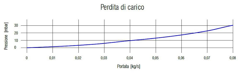 Grafico Perdita di Carico del Collettore Solare UP-18 CPC TS