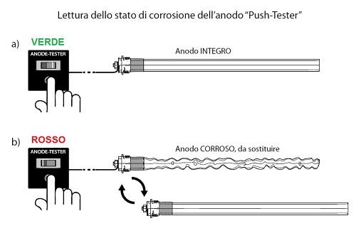 Verifica Stato di Corrosione dell'Anodo di Controllo Push Tester
