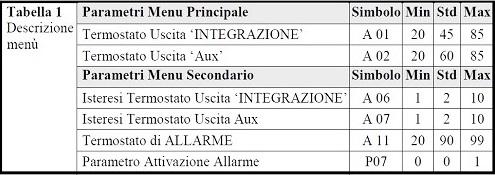 Tabella Parametri dei Menu della Centralina di controllo DualTronic