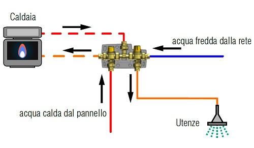 Esempio Schema Collegamento SolarKit con Integrazione Caldaia