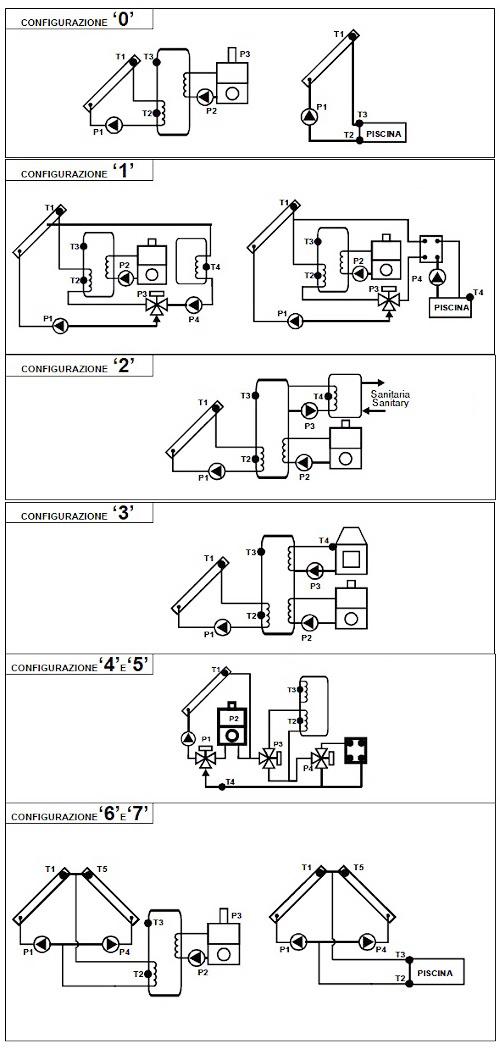 Schema di Configurazione e Funzionamento del ThermoSolar Box 200