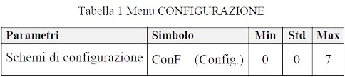 Tabella 1 Menu Configurazione del ThermoSolar Box 200