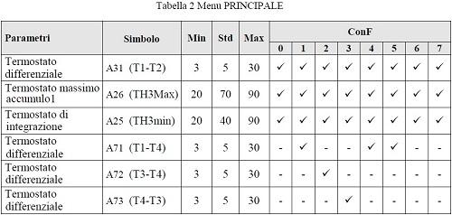 Tabella 2 Menu Principale del ThermoSolar Box 200