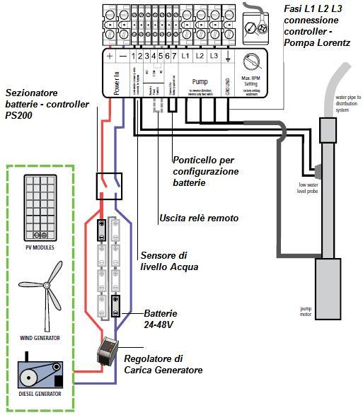 Schema Elettrico Pompa Sommersa : Pompa sommersa solare lorentz ps m h w
