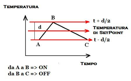 Grafico sulla Variazione di temperatura nel Tempo di un Termostato