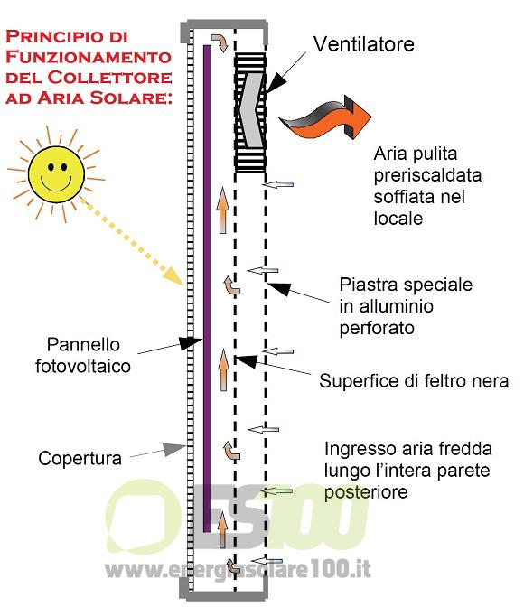Principio di Funzionamento del Collettore Solare ad Aria