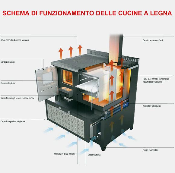 Schema di Funzionamento delle Cucine a Legna