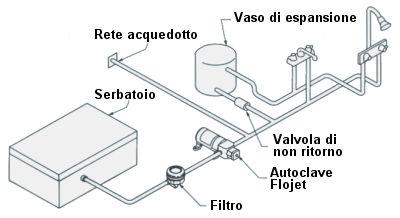 Pompa autoclave 12v 6 9 bar 6 l min serie sf geobios for Autoclave funzionamento schema